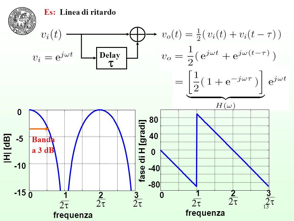 2t Es: Linea di ritardo Delay t -15 -10 -5 |H| [dB] -80 -40 40 80